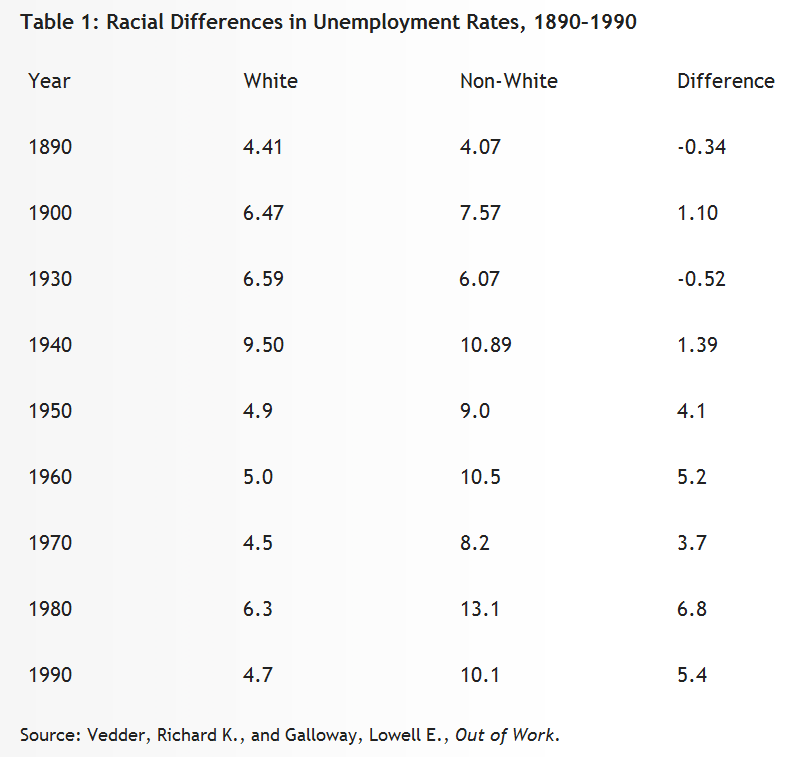 racial-differences-in-unemployment-rates-1890-1990
